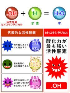 水素サプリ|活性酸素ヒドロラジカルとは?