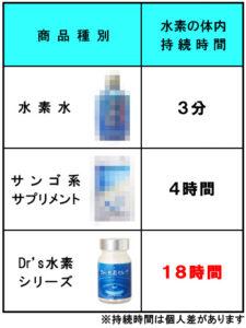 水素サプリは水素水より効果あり|体内持続時間